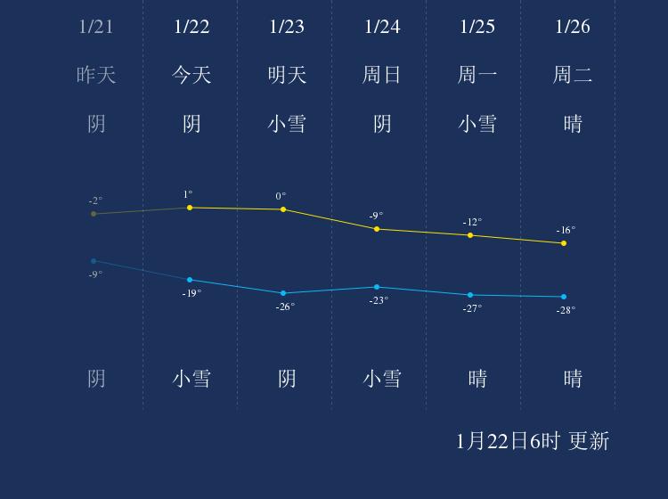 1月22日阿勒泰天气早知道