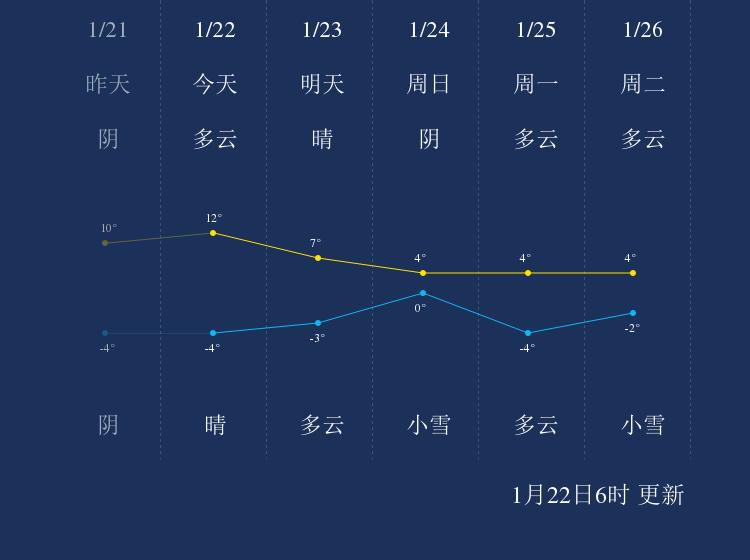 1月22日天水天气早知道