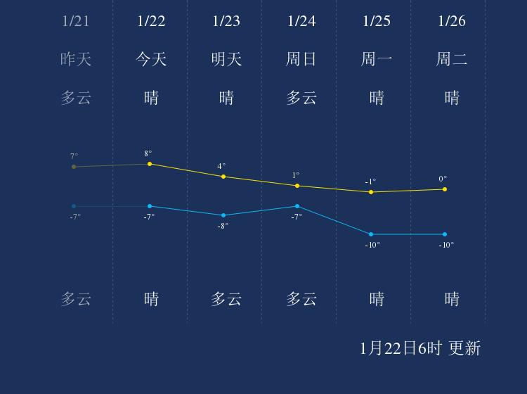 1月22日金昌天气早知道