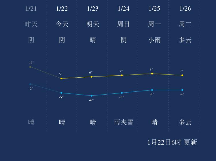 1月22日阳泉天气早知道