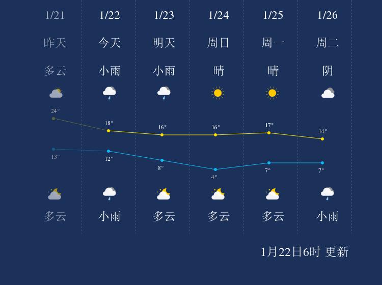 1月22日丽水天气早知道