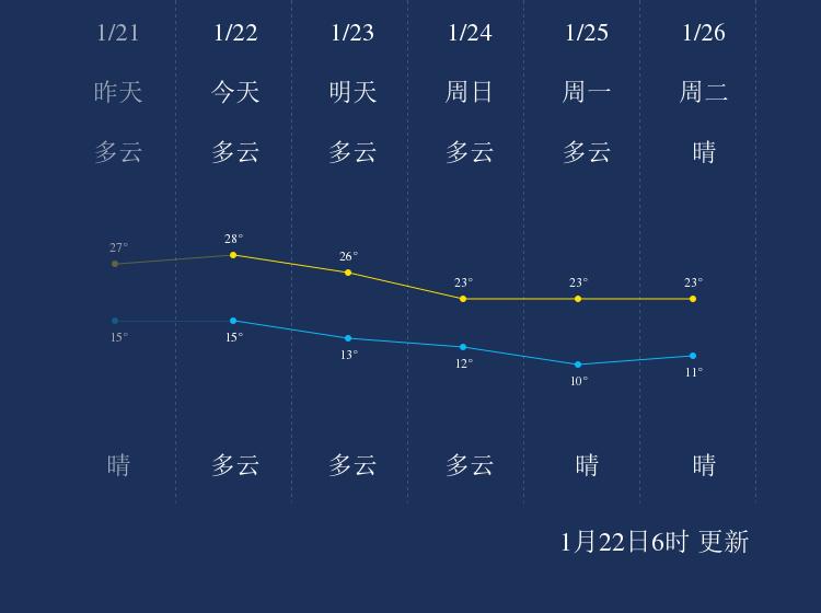 1月22日揭阳天气早知道