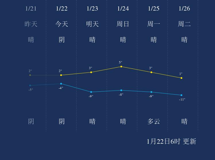1月22日喀什天气早知道