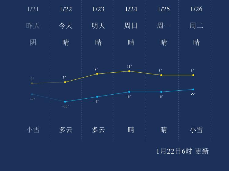 1月22日甘孜天气早知道