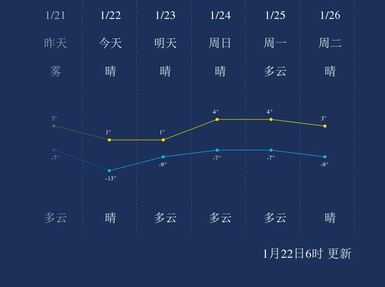 1月22日葫芦岛天气早知道