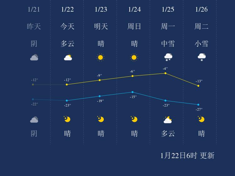 1月22日呼伦贝尔天气早知道