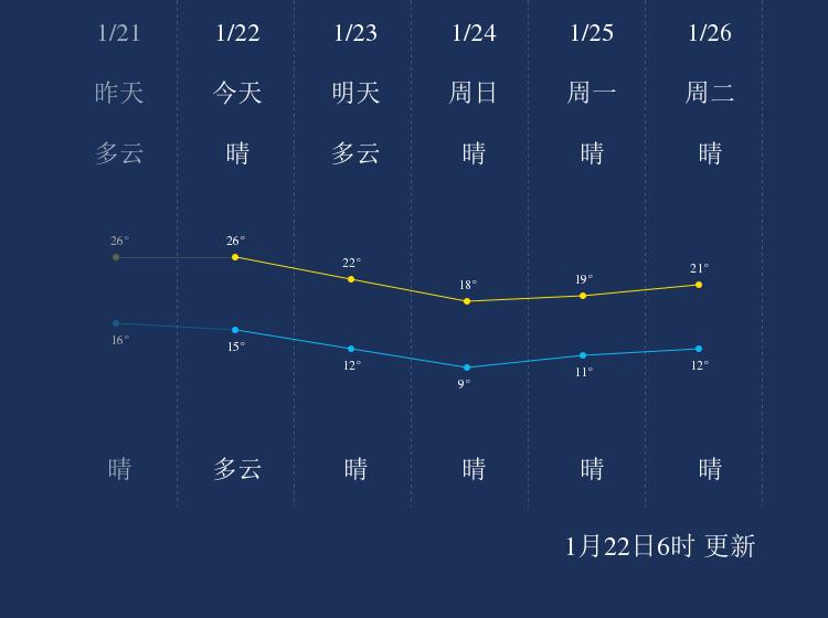 1月22日泉州天气早知道
