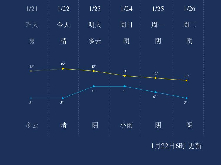 1月22日资阳天气早知道
