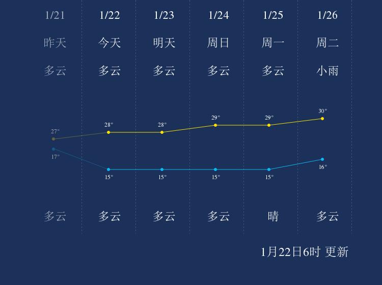 1月22日乐东天气早知道