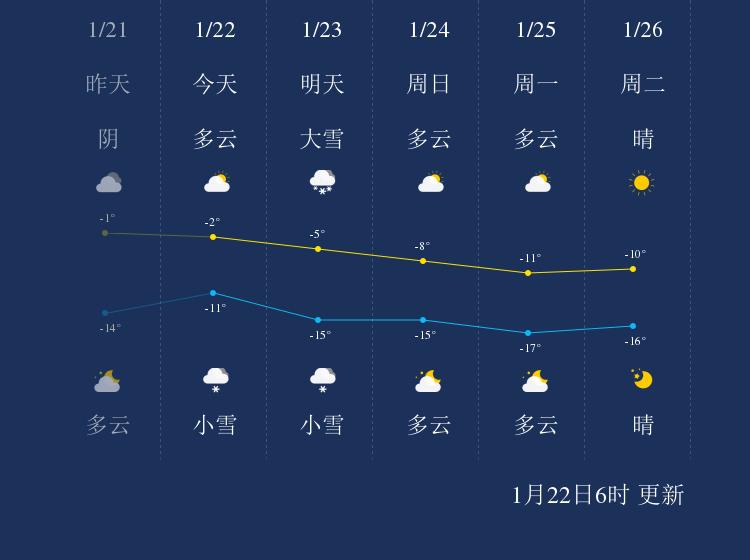 1月22日乌鲁木齐天气早知道