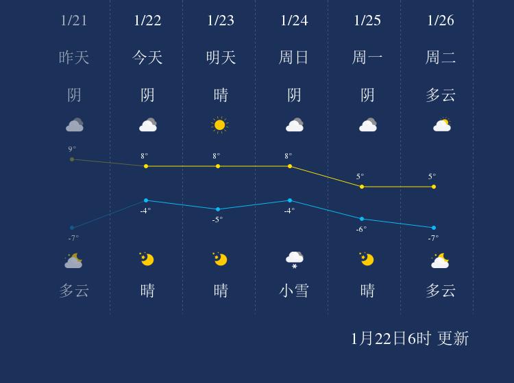 1月22日晋中天气早知道