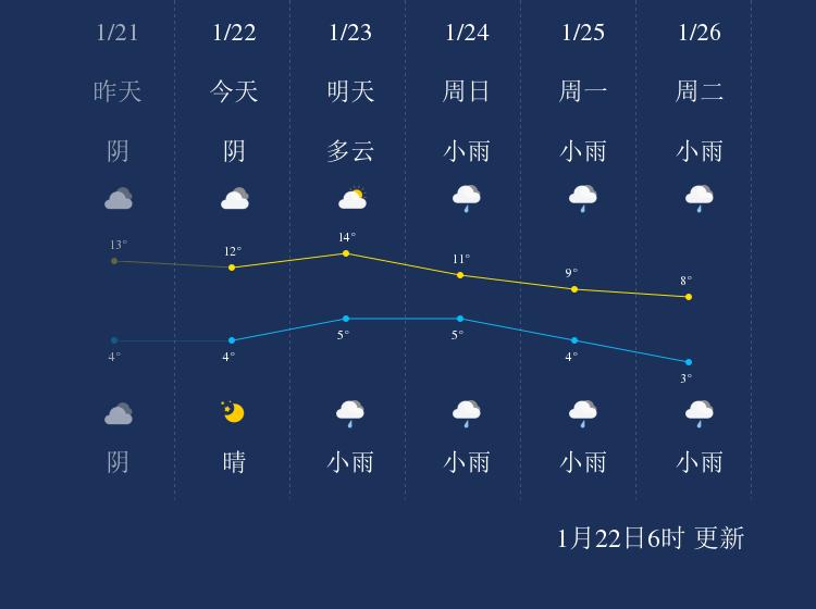 1月22日巴中天气早知道