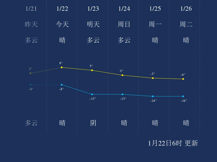 1月22日酒泉天气早知道