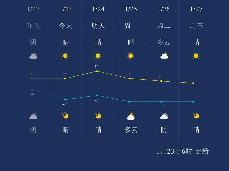 1月23日喀什天气早知道