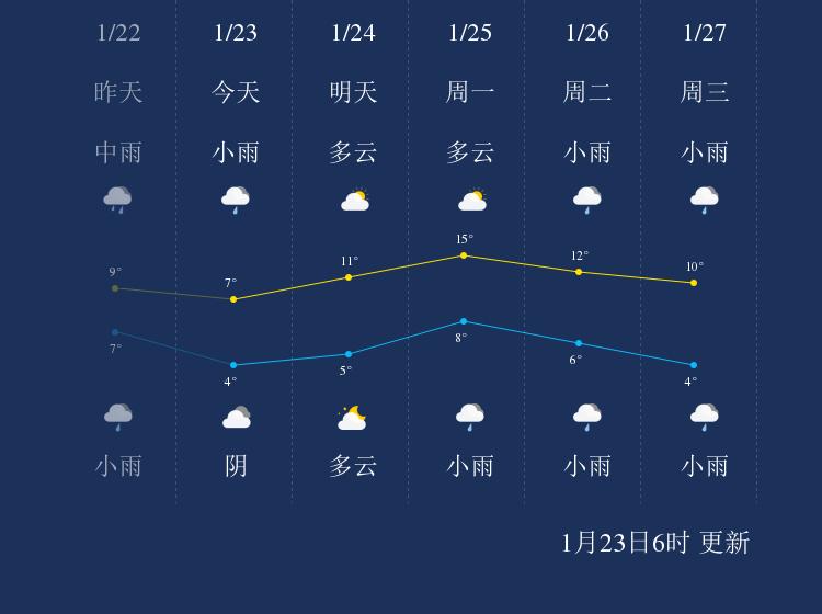 1月23日宣城天气早知道