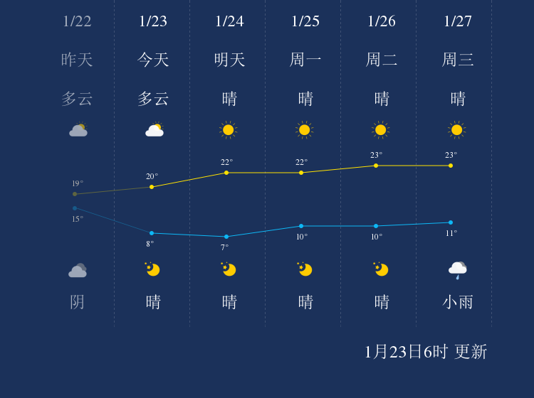 1月23日三明天气早知道