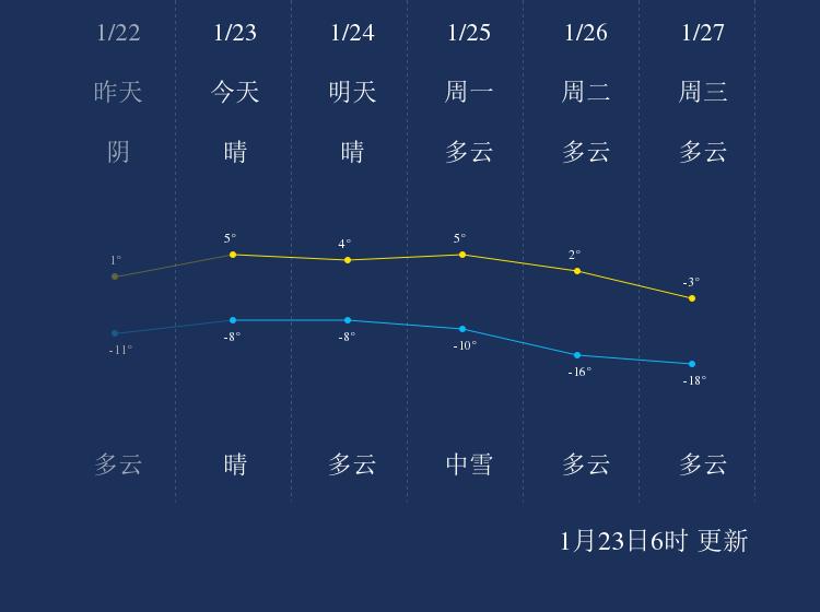 1月23日通化天气早知道