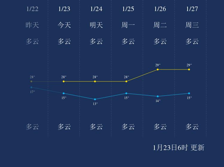 1月23日乐东天气早知道