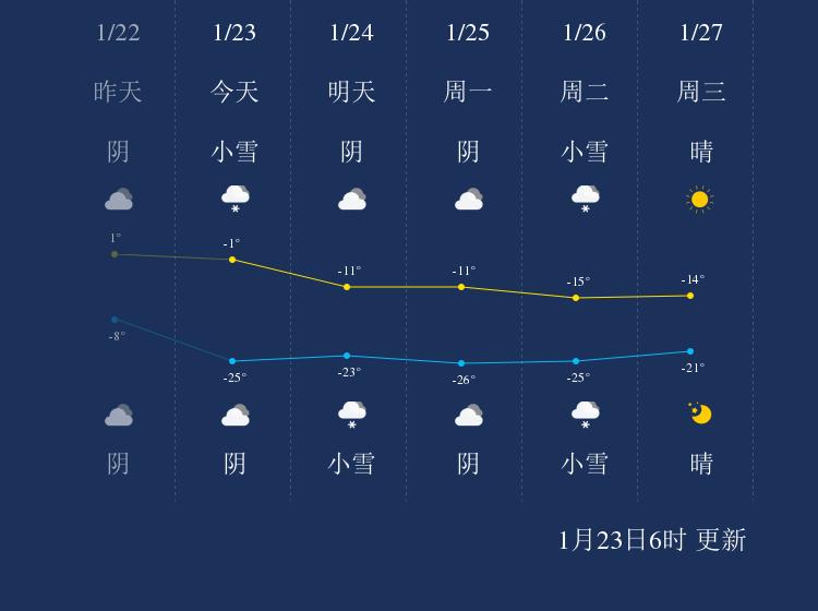 1月23日阿勒泰天气早知道
