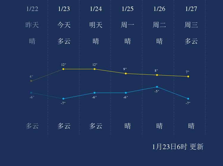 1月23日甘孜天气早知道