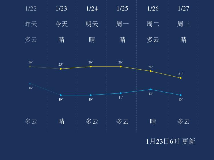1月23日梅州天气早知道