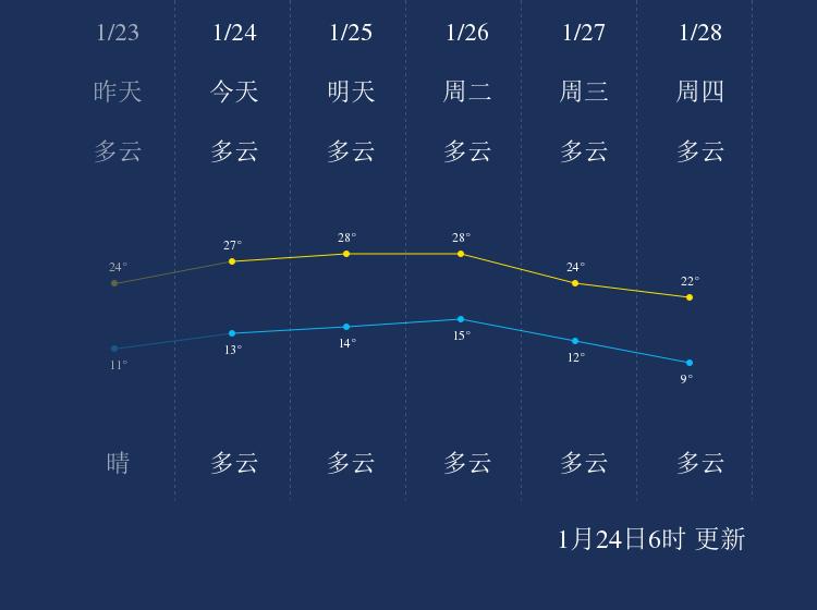 1月24日梅州天气早知道