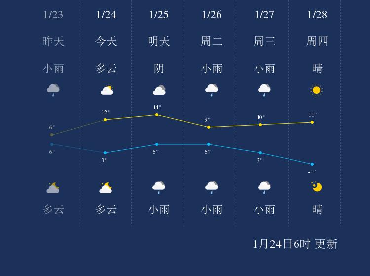 1月24日宣城天气早知道