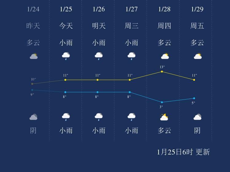1月25日宜春天气早知道