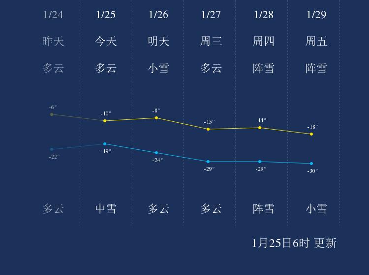 1月25日伊春天气早知道