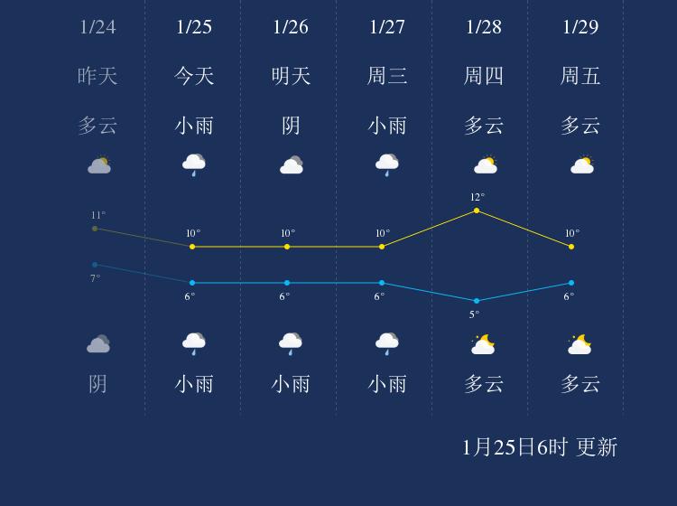 1月25日邵阳天气早知道