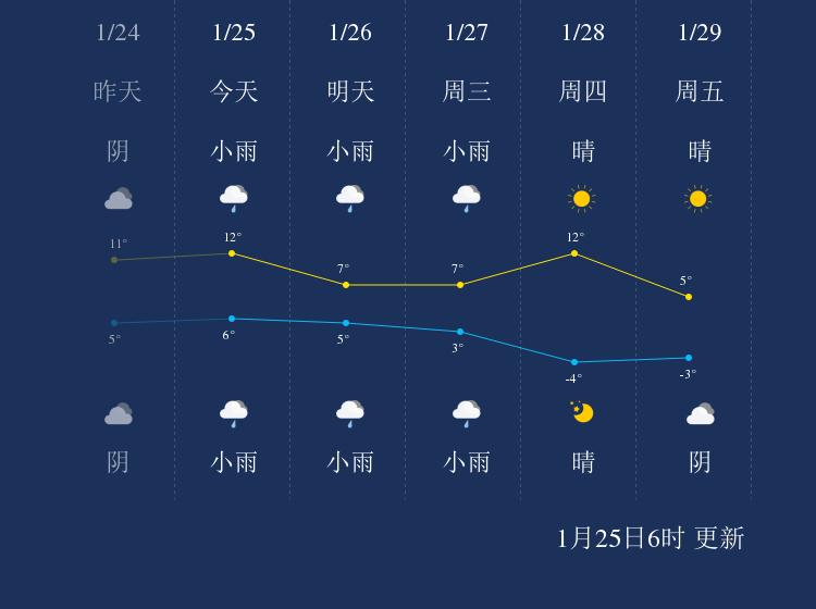 1月25日宣城天气早知道