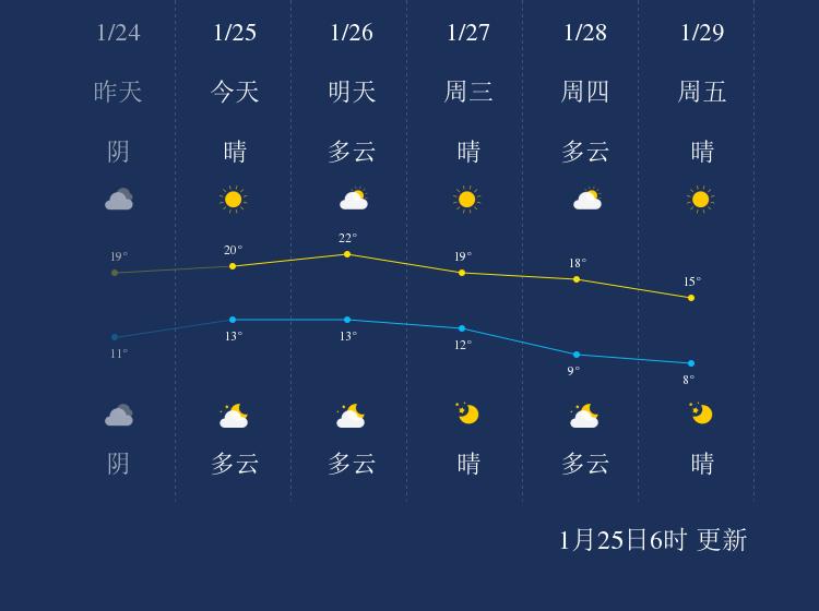 1月25日莆田天气早知道