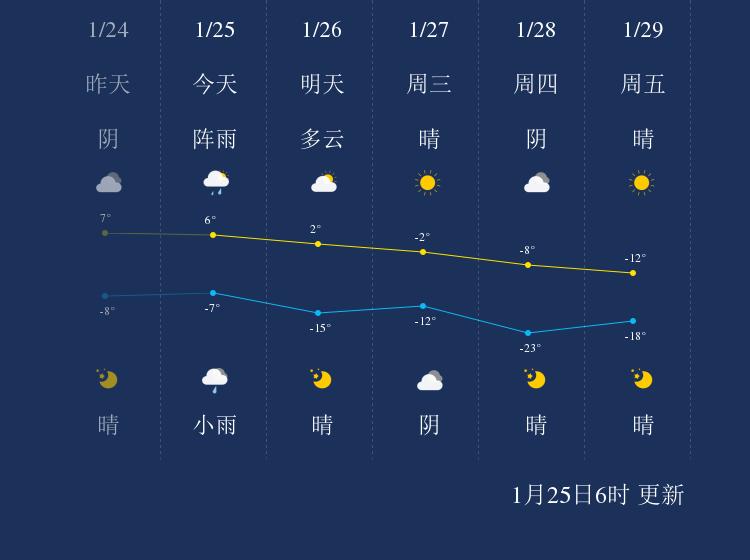 1月25日沈阳天气早知道