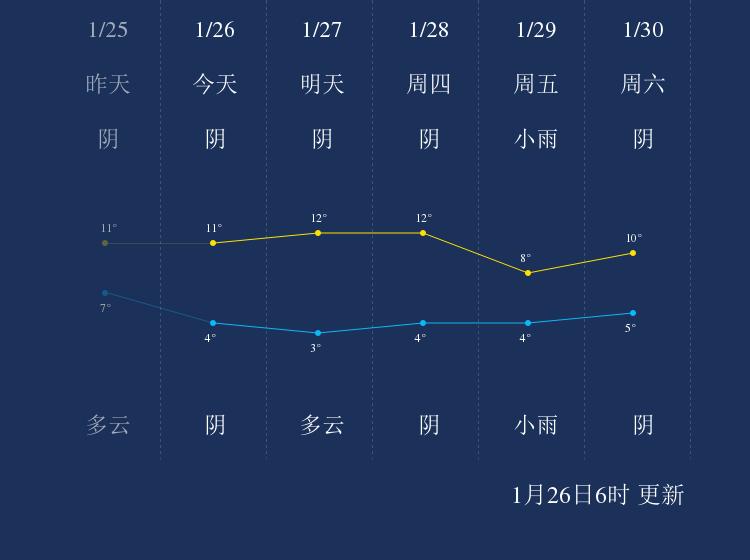 1月26日德阳天气早知道