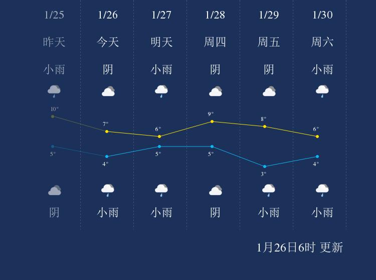 1月26日黔东南天气早知道