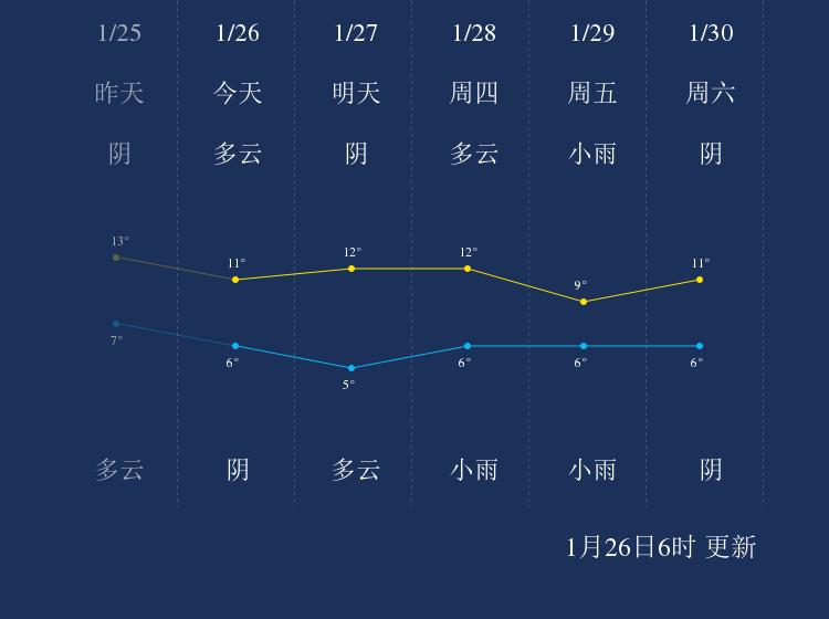 1月26日资阳天气早知道