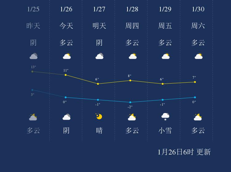 1月26日陇南天气早知道
