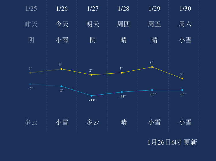 1月26日阿坝天气早知道