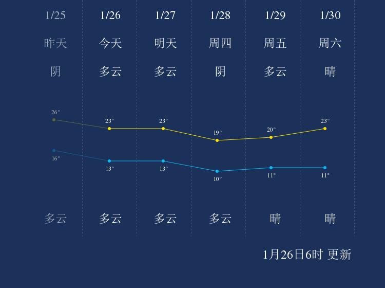 1月26日肇庆天气早知道