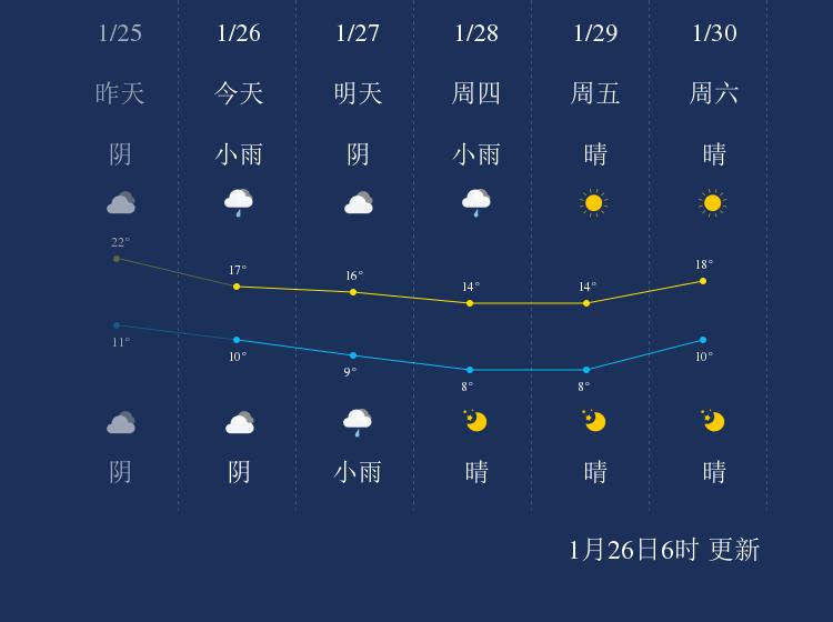 1月26日贺州天气早知道