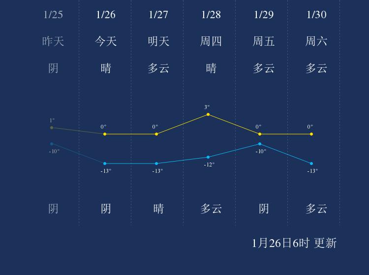 1月26日定西天气早知道
