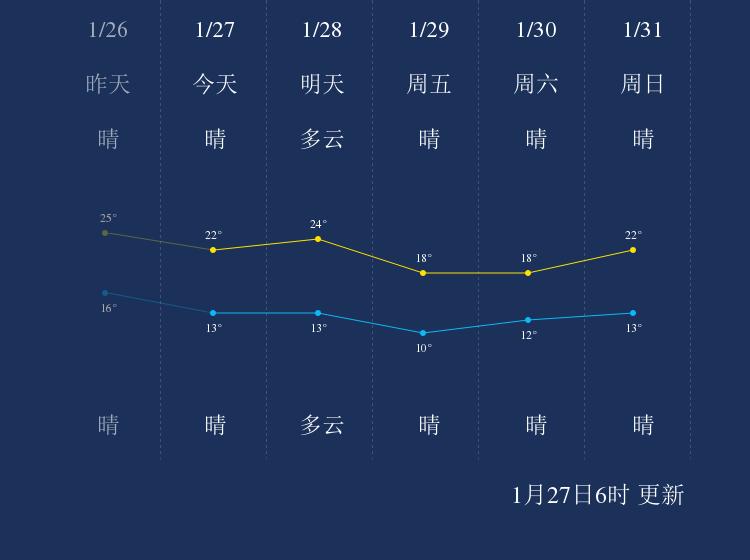 1月27日汕头天气早知道