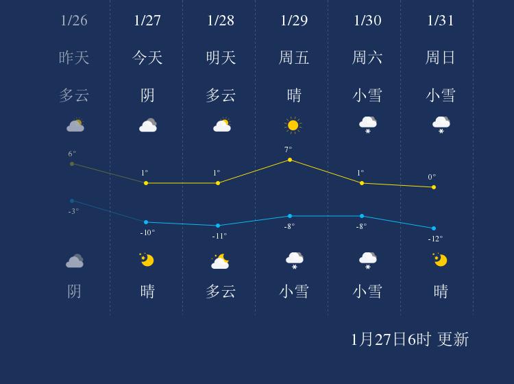 1月27日阿坝天气早知道