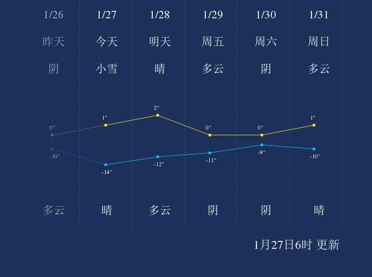 1月27日西宁天气早知道