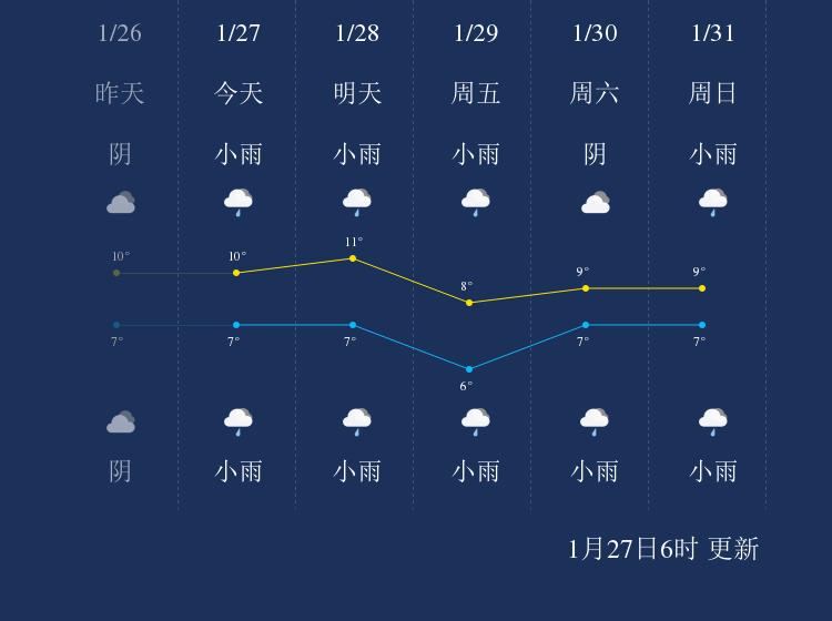 1月27日宜宾天气早知道