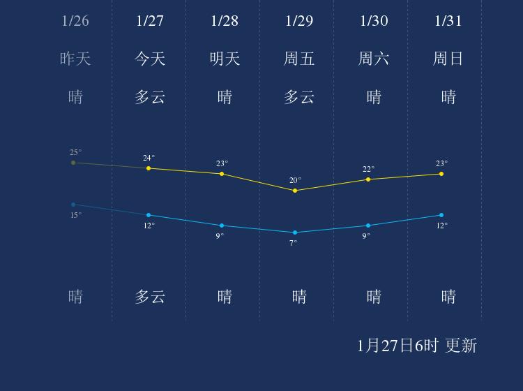 1月27日揭阳天气早知道