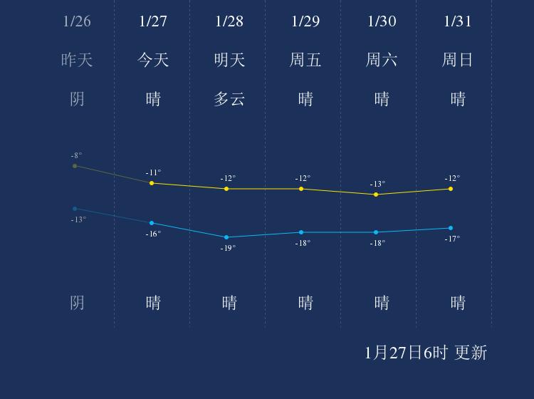 1月27日克拉玛依天气早知道