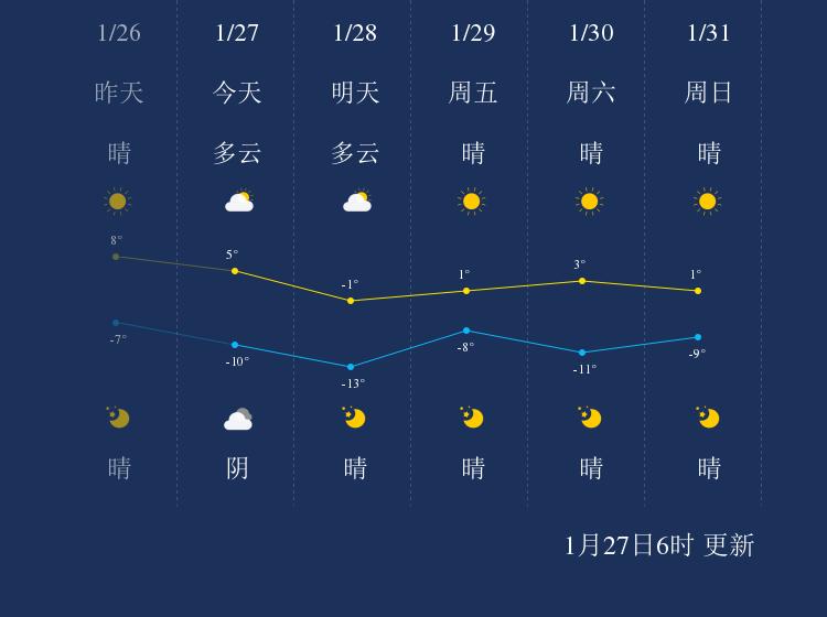 1月27日秦皇岛天气早知道