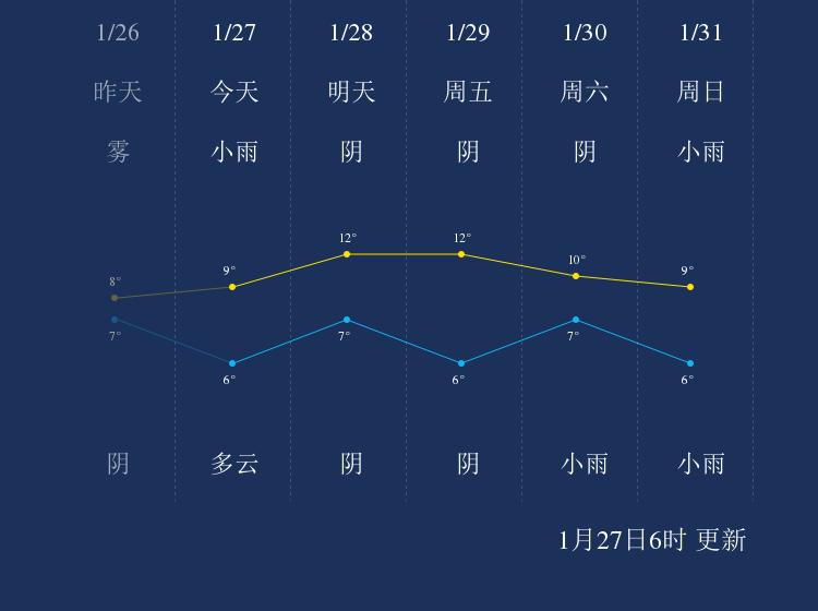 1月27日广安天气早知道