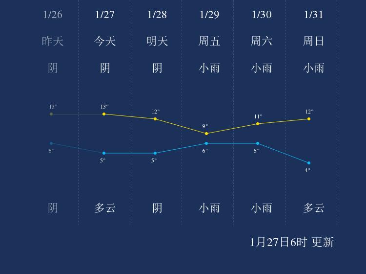 1月27日德阳天气早知道